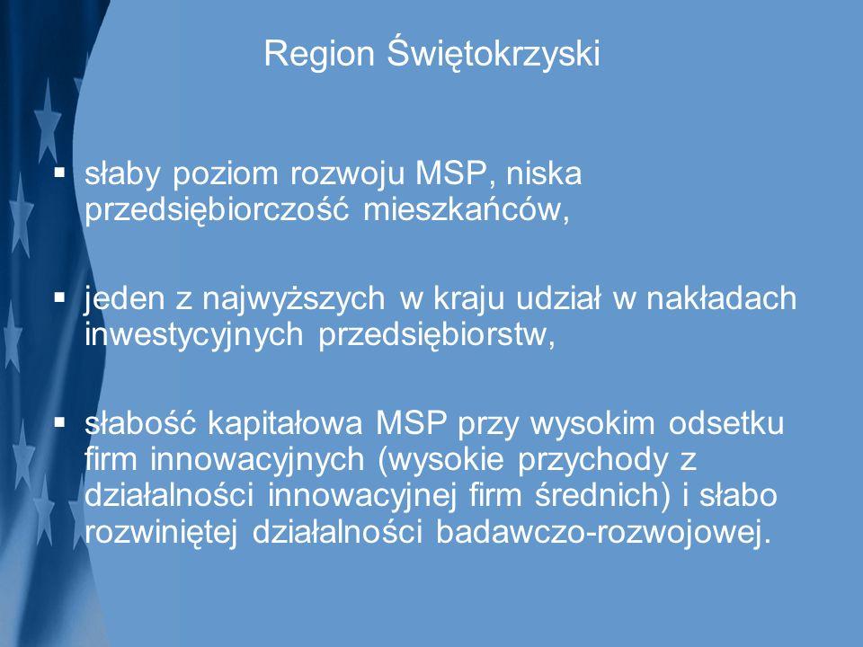 Region Świętokrzyski słaby poziom rozwoju MSP, niska przedsiębiorczość mieszkańców, jeden z najwyższych w kraju udział w nakładach inwestycyjnych prze