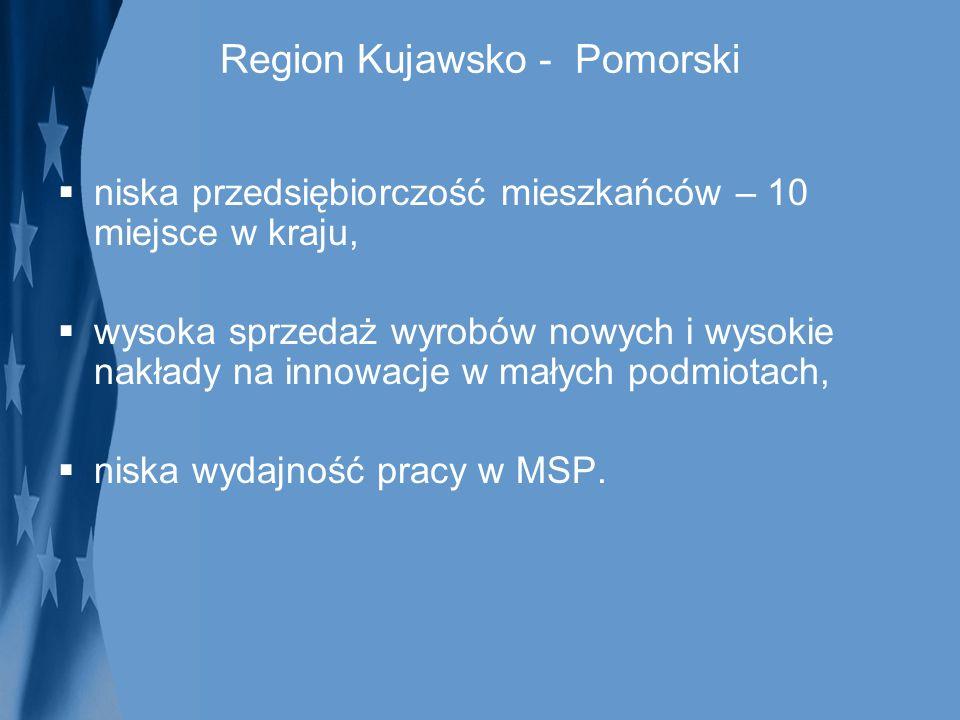 Region Kujawsko - Pomorski niska przedsiębiorczość mieszkańców – 10 miejsce w kraju, wysoka sprzedaż wyrobów nowych i wysokie nakłady na innowacje w m