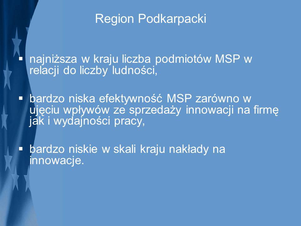 Region Podkarpacki najniższa w kraju liczba podmiotów MSP w relacji do liczby ludności, bardzo niska efektywność MSP zarówno w ujęciu wpływów ze sprze