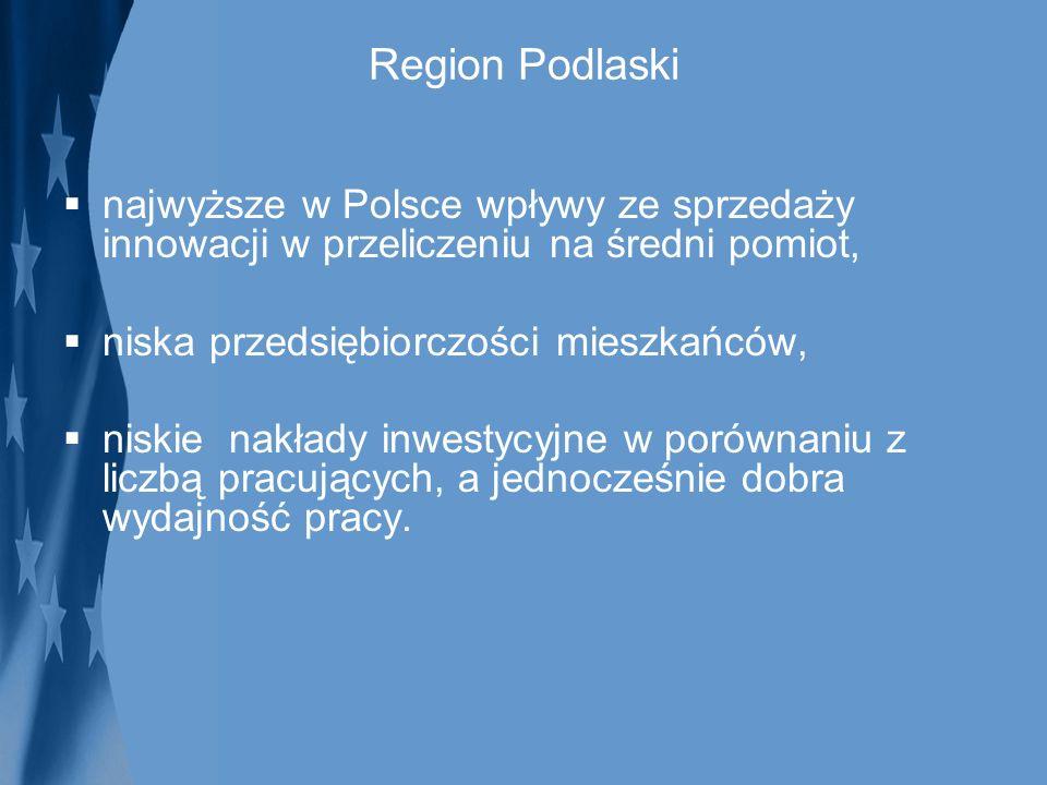 Region Podlaski najwyższe w Polsce wpływy ze sprzedaży innowacji w przeliczeniu na średni pomiot, niska przedsiębiorczości mieszkańców, niskie nakłady