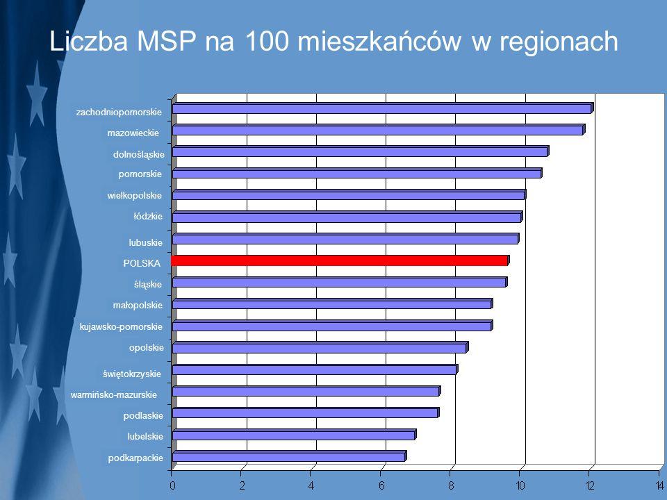 Liczba MSP na 100 mieszkańców w regionach zachodniopomorskie mazowieckie dolnośląskie pomorskie wielkopolskie łódzkie lubuskie POLSKA śląskie małopols