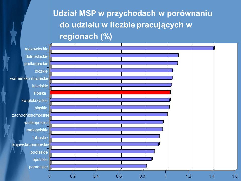 Udział MSP w przychodach w porównaniu do udziału w liczbie pracujących w regionach (%)