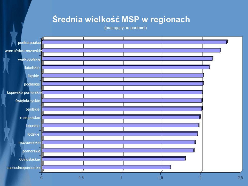 Średnia wielkość MSP w regionach (pracujący na podmiot)