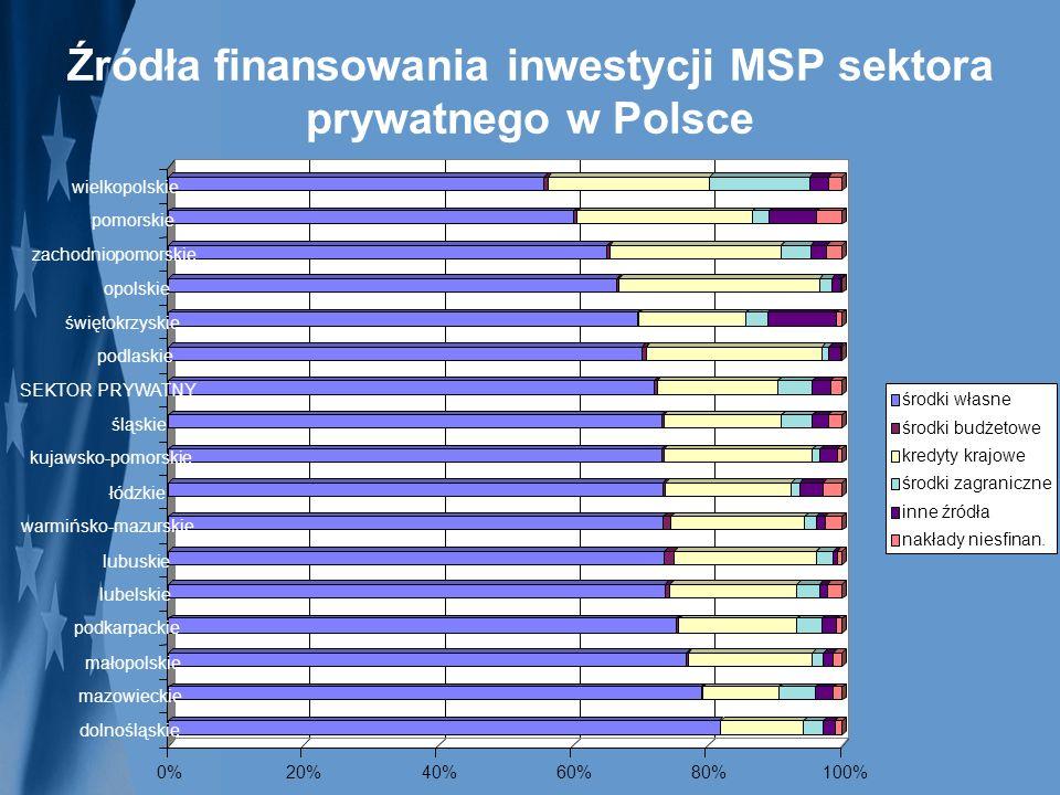 Źródła finansowania inwestycji MSP sektora prywatnego w Polsce 0%20%40%60%80%100% dolnośląskie mazowieckie małopolskie podkarpackie lubelskie lubuskie