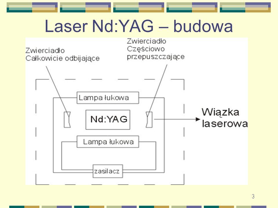 3 Laser Nd:YAG – budowa