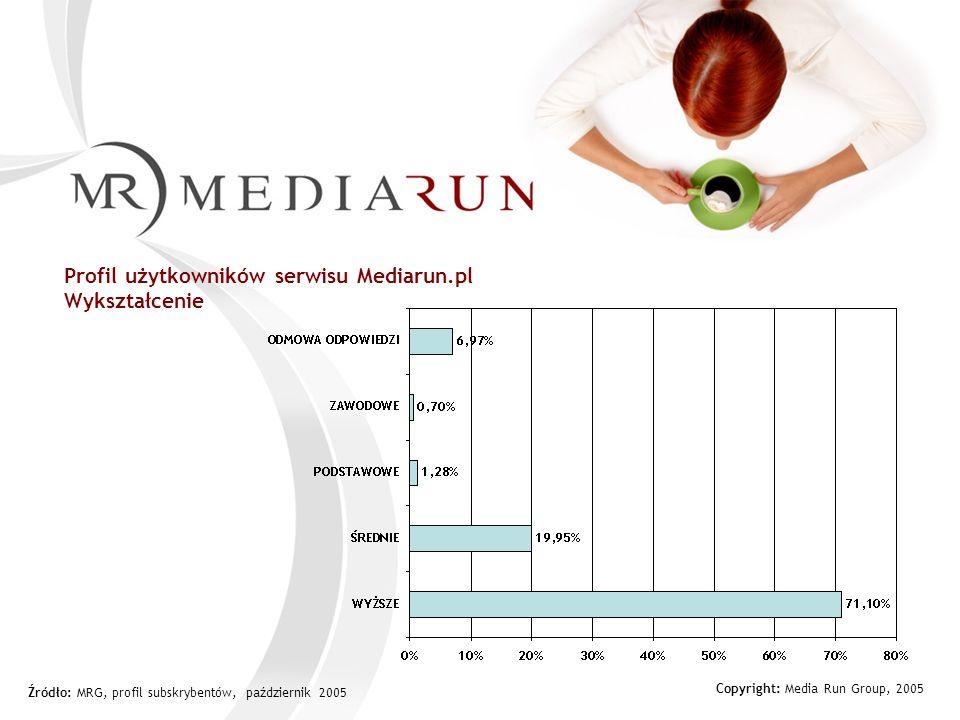 Copyright: Media Run Group, 2005 Profil użytkowników serwisu Mediarun.pl Wykształcenie Źródło: MRG, profil subskrybentów, październik 2005