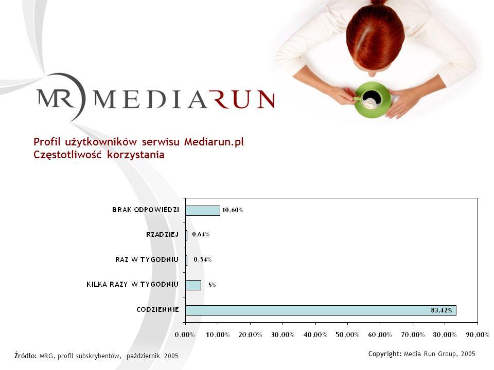 Copyright: Media Run Group, 2005 Profil użytkowników serwisu Mediarun.pl Częstotliwość korzystania Źródło: MRG, profil subskrybentów, październik 2005