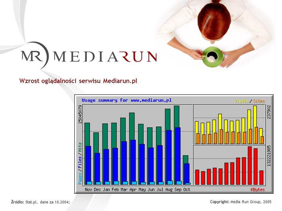 Copyright: Media Run Group, 2005 Źródło: Stat.pl, dane za 10.2004; Wzrost oglądalności serwisu Mediarun.pl