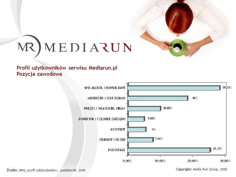 Copyright: Media Run Group, 2005 Profil użytkowników serwisu Mediarun.pl Branża zatrudnienia Źródło: MRG, profil subskrybentów, październik 2005