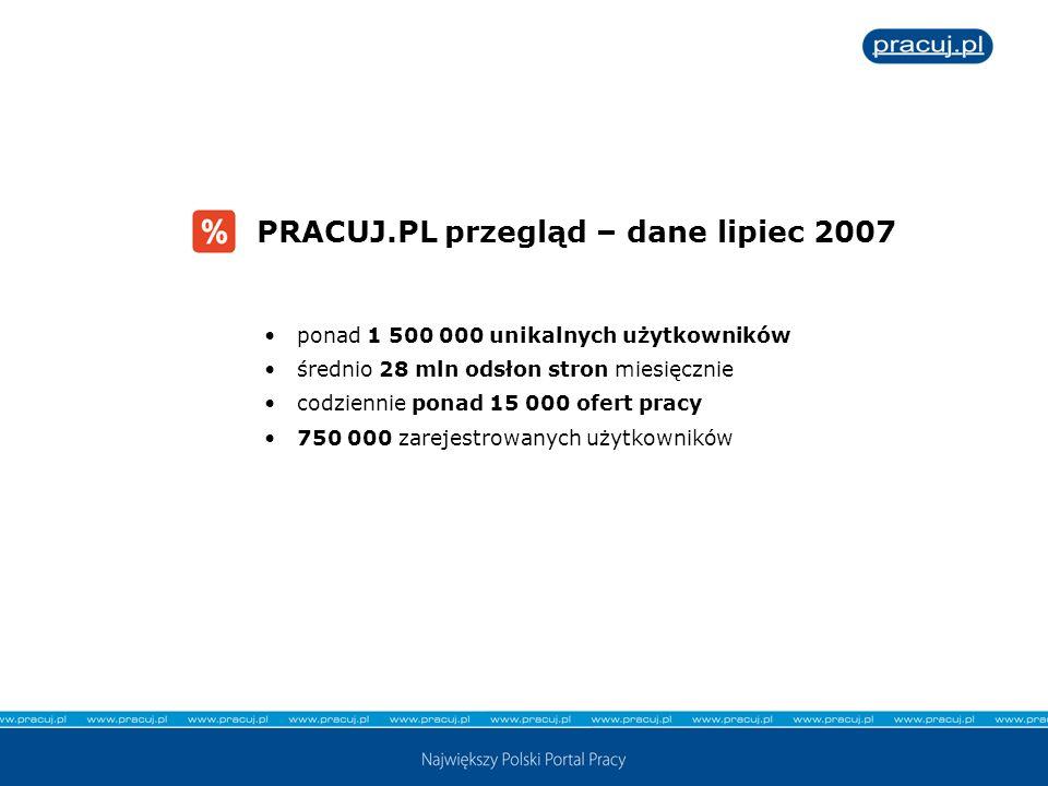 PRACUJ.PL przegląd – dane lipiec 2007 ponad 1 500 000 unikalnych użytkowników średnio 28 mln odsłon stron miesięcznie codziennie ponad 15 000 ofert pr