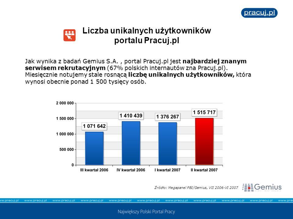 Liczba unikalnych użytkowników portalu Pracuj.pl Jak wynika z badań Gemius S.A., portal Pracuj.pl jest najbardziej znanym serwisem rekrutacyjnym (67%