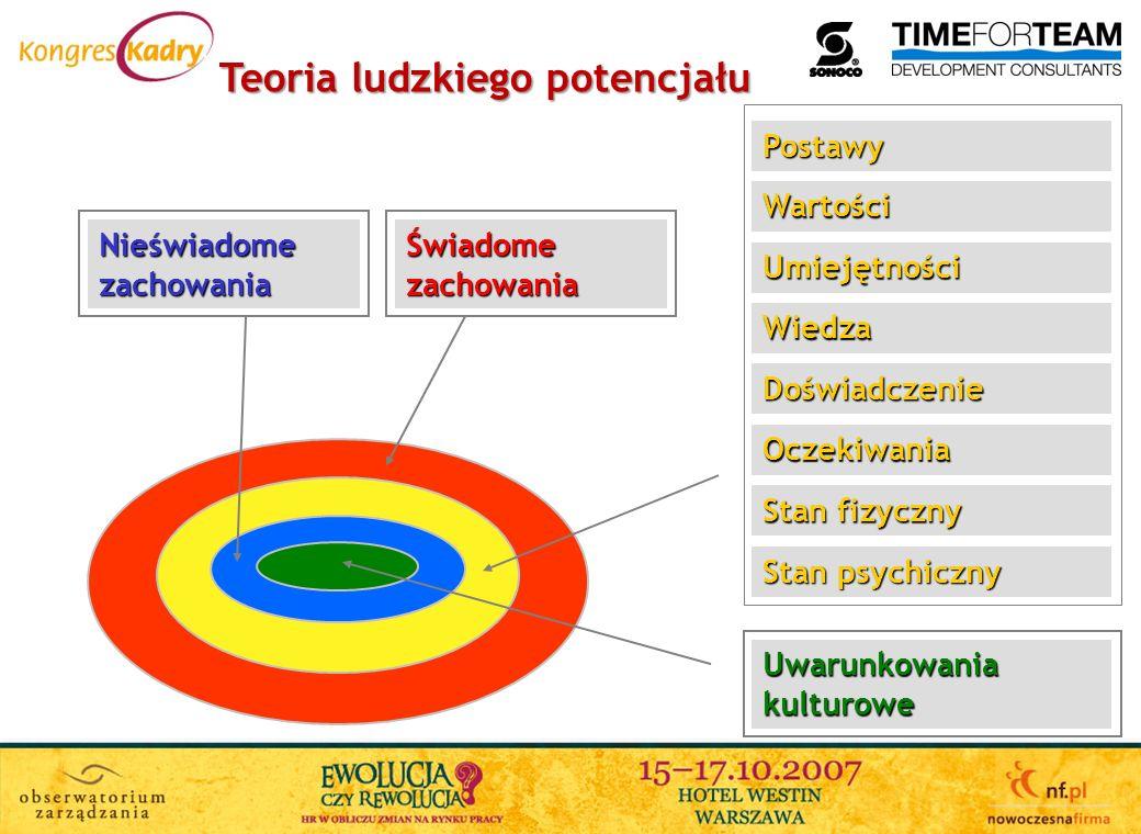 Analiza Indywidualna 360 0 Analiza Stanowiska Poziom Rozwoju Zespołu Ocena Kompetencji 360 0 Diagnoza potencjału Analiza Indywidualna Analiza Pary Analiza Zespołu Badania Ankietowe