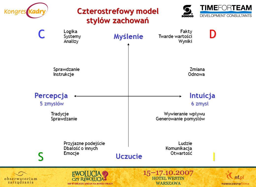 Myślenie Uczucie IntuicjaPercepcja 6 zmysł 5 zmysłów DCIS Czterostrefowy model stylów zachowań ZmianaOdnowaSprawdzanieInstrukcje TradycjeSprawdzanie W