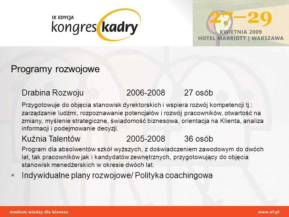 Programy rozwojowe Drabina Rozwoju2006-200827 osób Przygotowuje do objęcia stanowisk dyrektorskich i wspiera rozwój kompetencji tj.: zarządzanie ludźm