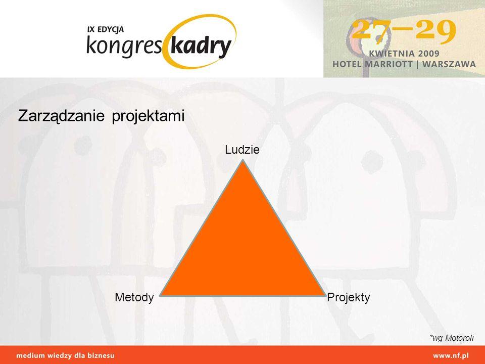 Zarządzanie projektami Ludzie MetodyProjekty *wg Motoroli