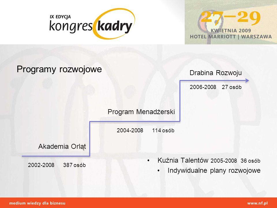 Programy rozwojowe Kuźnia Talentów 2005-2008 36 osób Indywidualne plany rozwojowe Akademia Orląt Program Menadżerski Drabina Rozwoju 2002-2008 387 osó