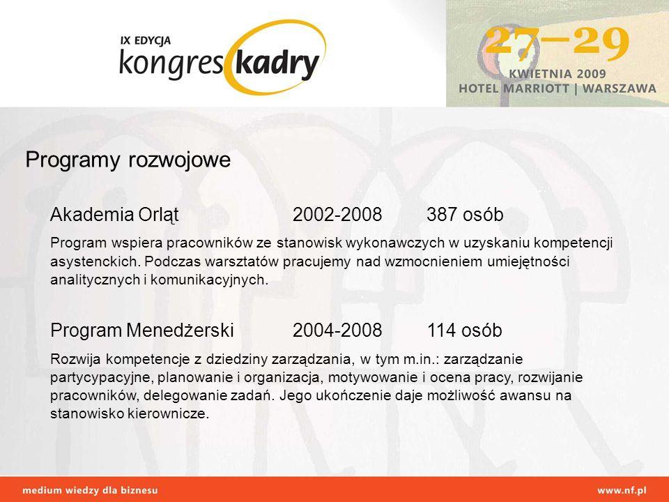 Programy rozwojowe Akademia Orląt2002-2008387 osób Program wspiera pracowników ze stanowisk wykonawczych w uzyskaniu kompetencji asystenckich. Podczas