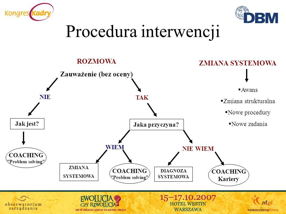 Procedura interwencji ROZMOWA Zauważenie (bez oceny) ZMIANA SYSTEMOWA Awans Zmiana strukturalna Nowe procedury Nowe zadania TAK NIE Jak jest? Jaka prz