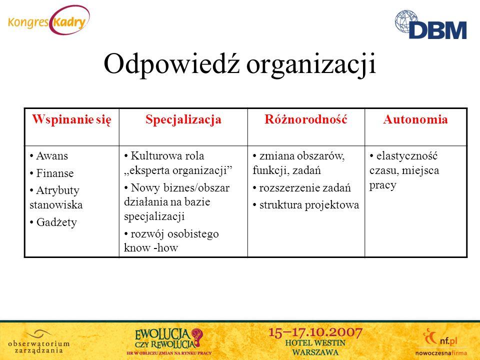 Odpowiedź organizacji Wspinanie sięSpecjalizacjaRóżnorodnośćAutonomia Awans Finanse Atrybuty stanowiska Gadżety Kulturowa rola eksperta organizacji No