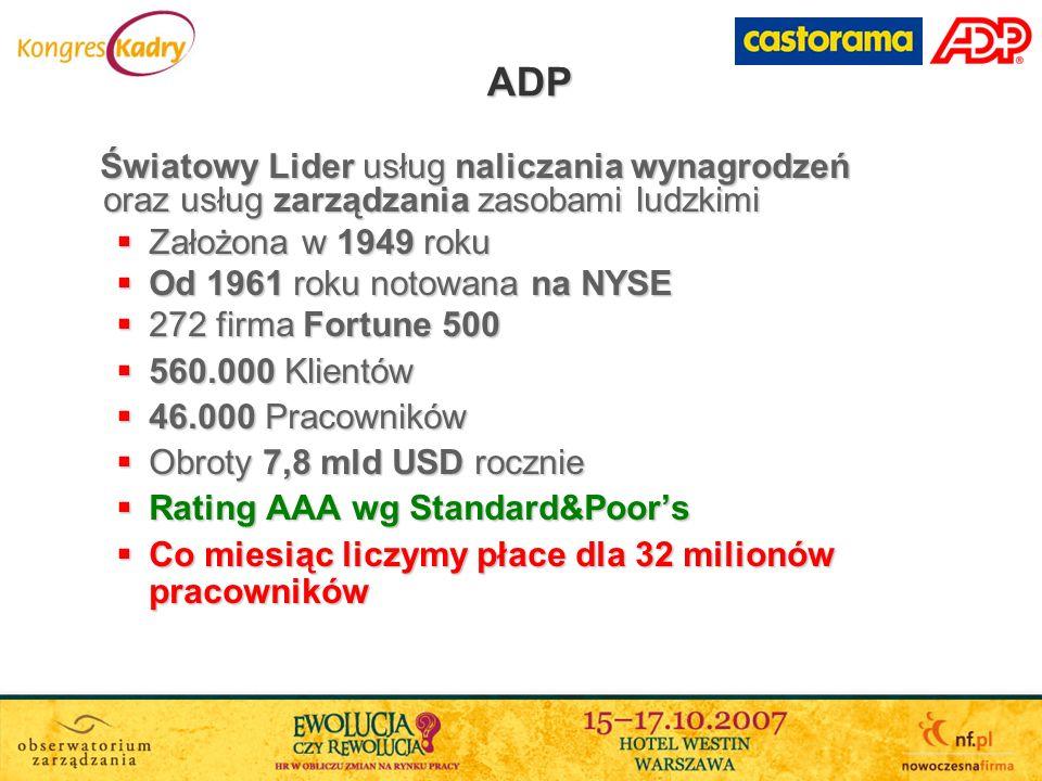 Lider Rynku dużych międzynarodowych przedsiębiorstw 11 % Ogółu zatrudnionych zatrudnionych 42 Klientów Korporacyjnych Korporacyjnych 71.000 Pasków Płacowych / m-c 71.000 Pasków Płacowych / m-c 29.500 Teczek Osobowych Osobowych Zgodność ze Standardem SAS 70 (Sarbanes-Oxley) ADP Polska
