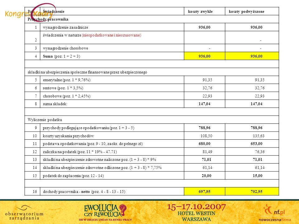 Poz.Świadczenie koszty zwykłe koszty podwyższone Przychody pracownika 1wynagrodzenie zasadnicze 936,00 2 świadczenia w naturze (nieopodatkowane i nieozusowane) - 3wynagrodzenie chorobowe - - 4Suma (poz.