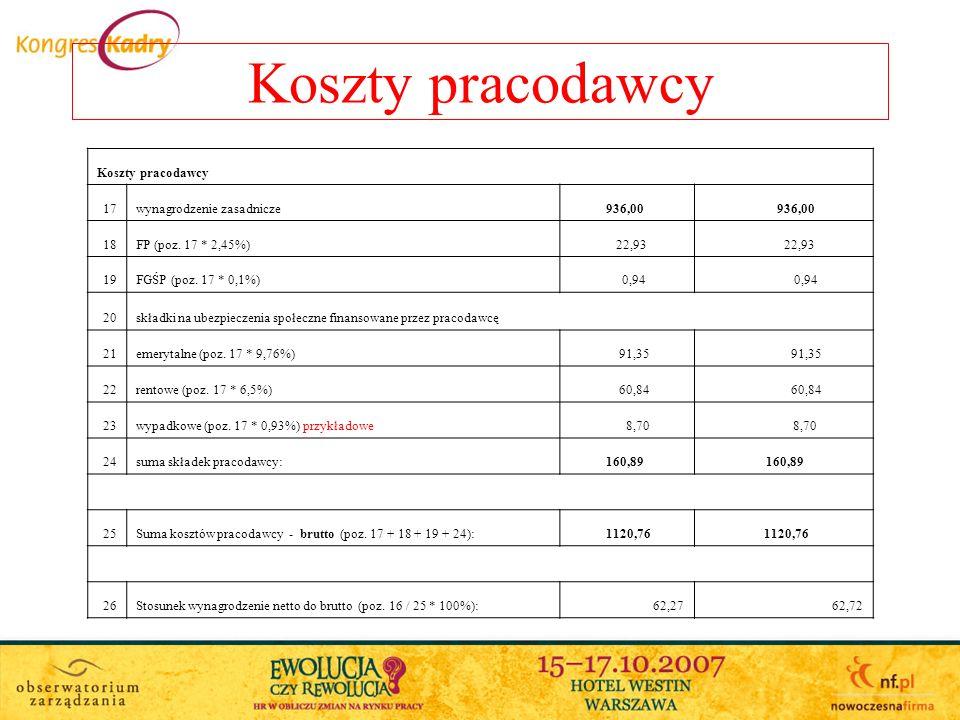 Koszty pracodawcy 17wynagrodzenie zasadnicze 936,00 18FP (poz.