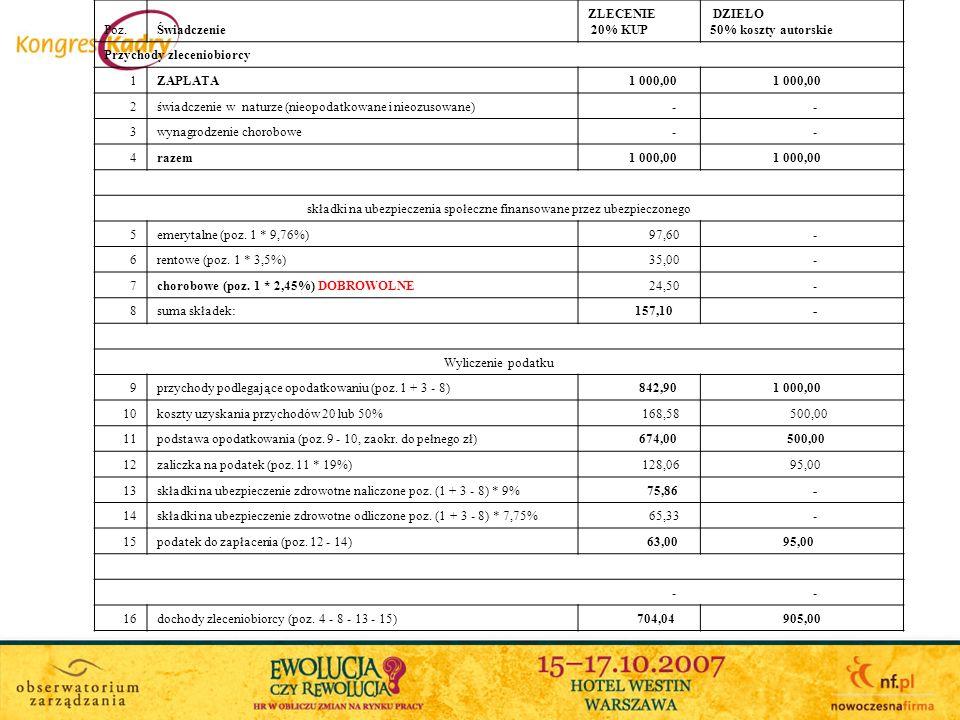 Poz.Świadczenie ZLECENIE 20% KUP DZIEŁO 50% koszty autorskie Przychody zleceniobiorcy 1ZAPŁATA 1 000,00 2świadczenie w naturze (nieopodatkowane i nieozusowane) - - 3wynagrodzenie chorobowe - - 4razem 1 000,00 składki na ubezpieczenia społeczne finansowane przez ubezpieczonego 5emerytalne (poz.