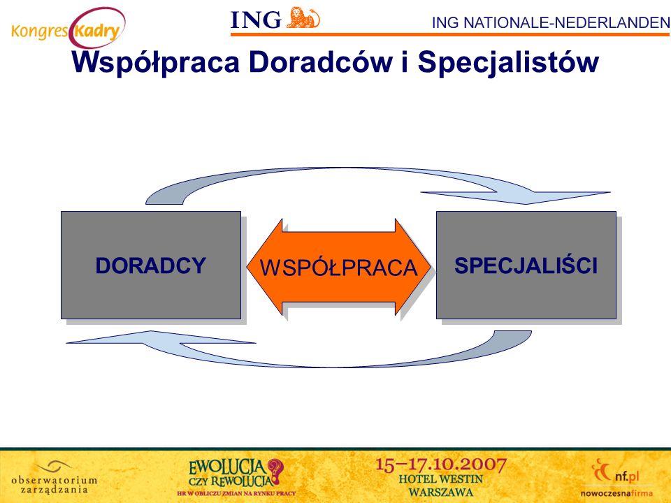 Współpraca Doradców i Specjalistów DORADCY SPECJALIŚCI WSPÓŁPRACA