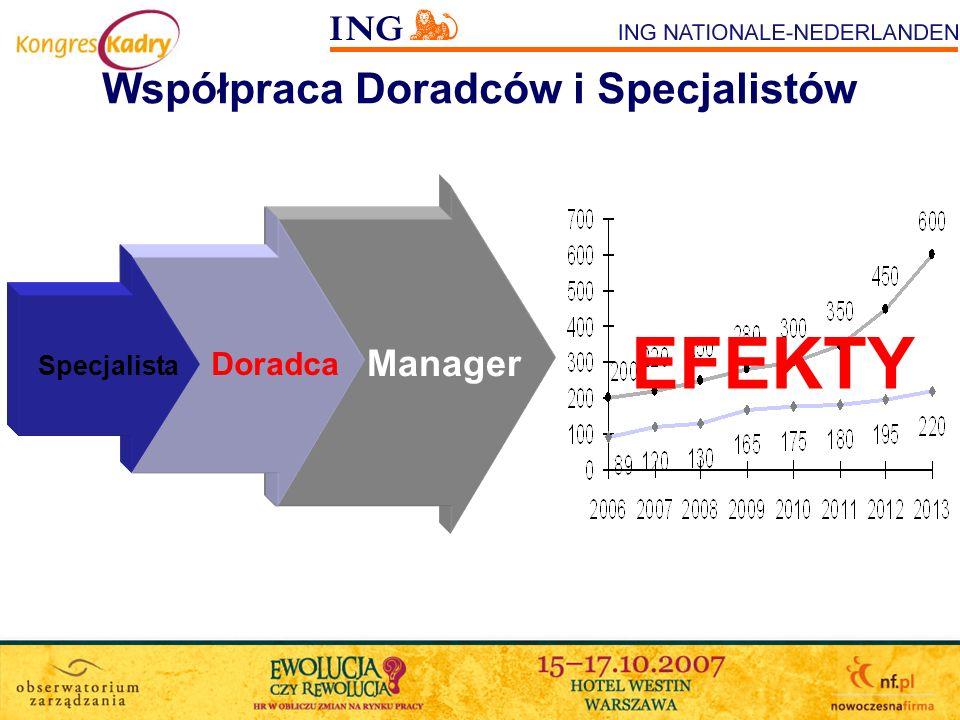 Współpraca Doradców i Specjalistów Specjalista Doradca Manager Title Measure EFEKTY