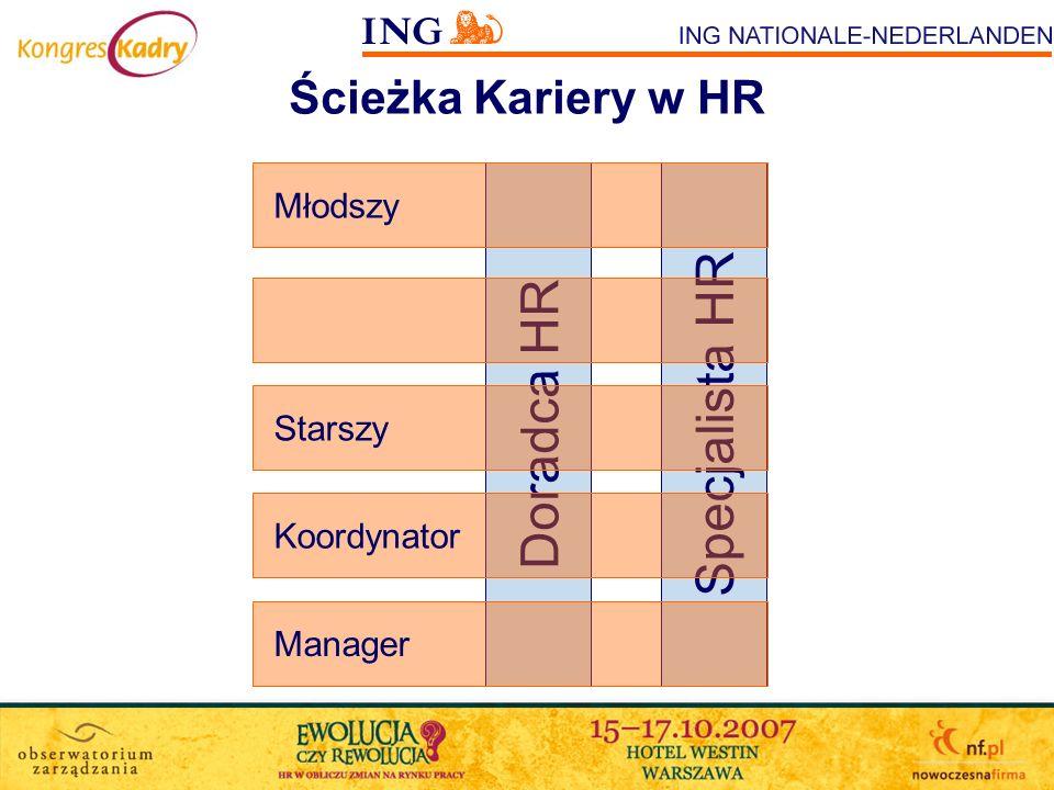 Ścieżka Kariery w HR Doradca HR Specjalista HR Młodszy Starszy Koordynator Manager