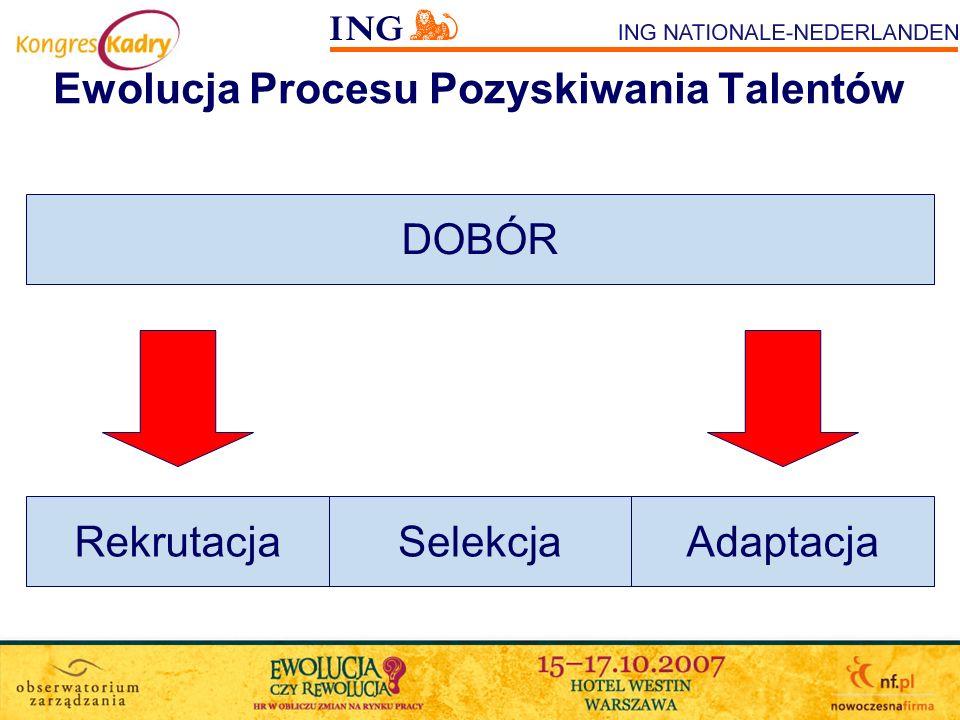 Ewolucja Procesu Pozyskiwania Talentów RekrutacjaSelekcjaAdaptacja DOBÓR