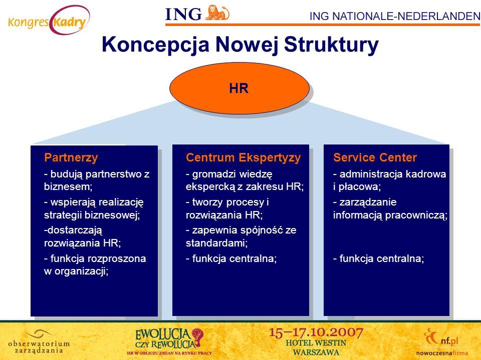 Przebudowana Struktura HR w ING NN HR Front Office - - Doradcy HR –dostarczenie rozwiązań HR zgodnych z potrzebami biznesu; –zapewnienie pracowników; –rozwój pracowników; –komunikacja z pracownikami; Back Office – - Specjaliści HR –zarządzanie procesami HR; –tworzenie polityk i standardów HR; –zapewnienie narzędzi HR; –optymalizacja kosztów; Service Center - administracja kadrowa i płacowa; - zarządzanie informacją pracowniczą; - funkcja centralna; OUTSOURCED