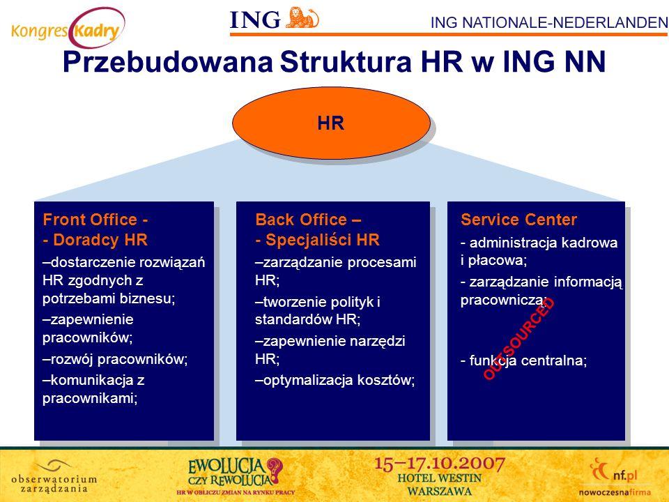 Przebudowana Struktura HR w ING NN HR Front Office - - Doradcy HR –dostarczenie rozwiązań HR zgodnych z potrzebami biznesu; –zapewnienie pracowników;
