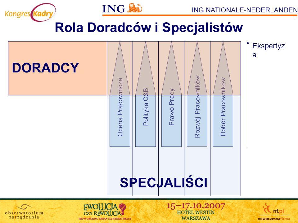 Wdrożenie Zmian Struktury w ING NN Wypracowanie koncepcji nowej struktury przez menedżerów HR; Komunikacja nowej struktury do pracowników HR z wyprzedzeniem; Okres przejściowy: –wymiana wiedzy; –doprecyzowywanie zakresów działania; –integracja zespołów; Go Life!