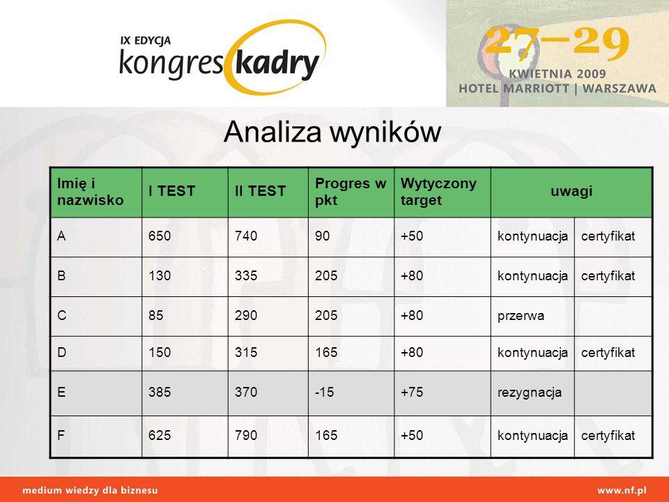 Imię i nazwisko I TESTII TEST Progres w pkt Wytyczony target uwagi A65074090+50kontynuacjacertyfikat B130335205+80kontynuacjacertyfikat C85290205+80pr