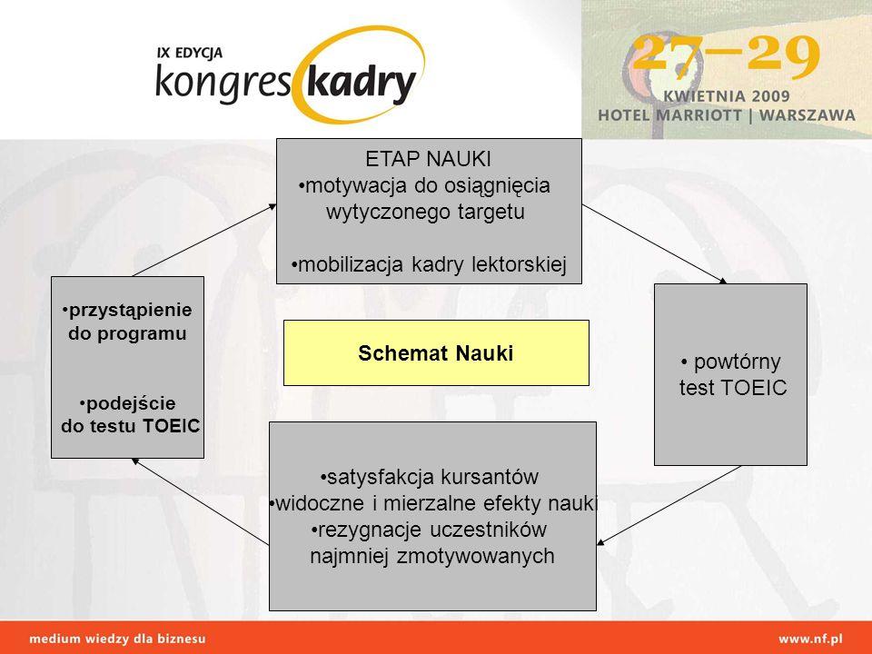 przystąpienie do programu podejście do testu TOEIC powtórny test TOEIC ETAP NAUKI motywacja do osiągnięcia wytyczonego targetu mobilizacja kadry lekto