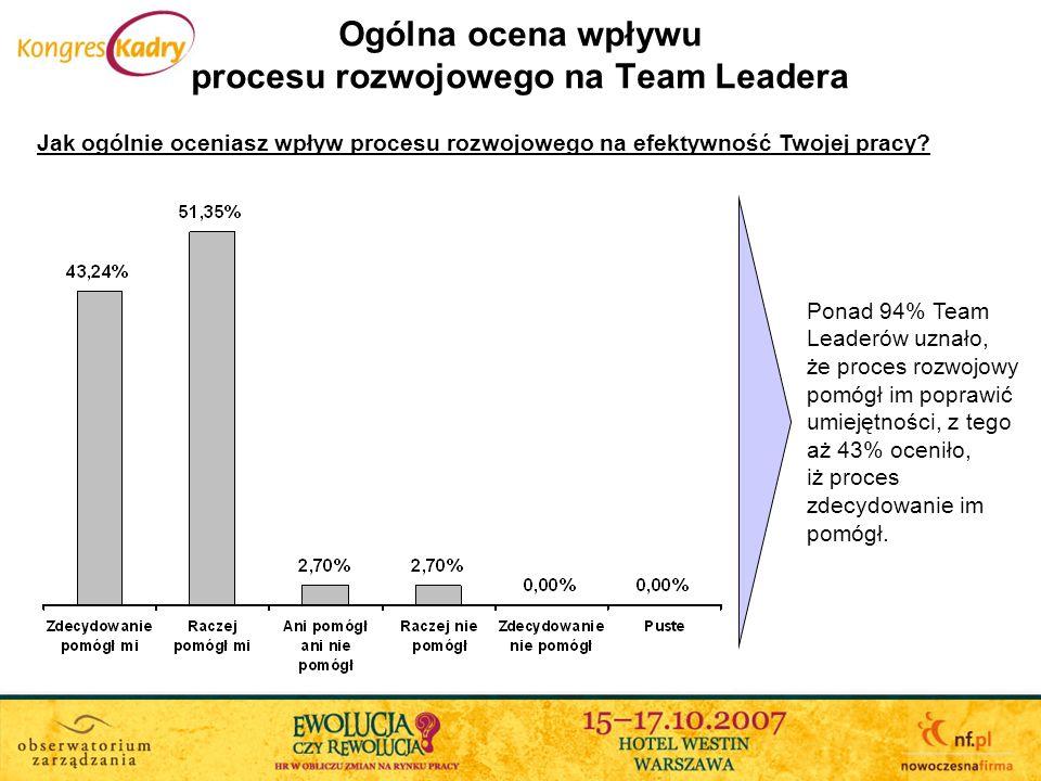 Ogólna ocena wpływu procesu rozwojowego na Team Leadera Jak ogólnie oceniasz wpływ procesu rozwojowego na efektywność Twojej pracy? Ponad 94% Team Lea