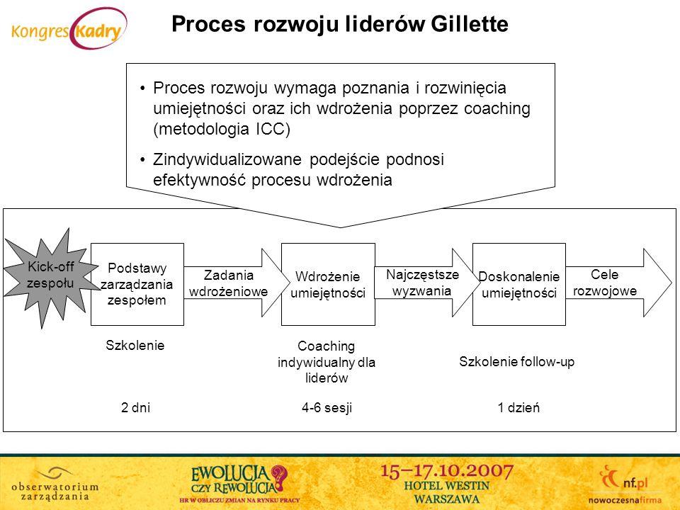 Proces rozwoju liderów Gillette Podstawy zarządzania zespołem Wdrożenie umiejętności Doskonalenie umiejętności Kick-off zespołu Szkolenie Coaching ind