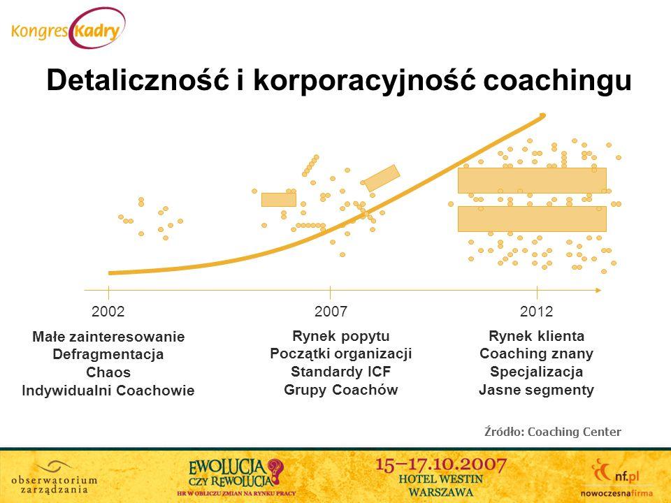 Małe zainteresowanie Defragmentacja Chaos Indywidualni Coachowie Rynek popytu Początki organizacji Standardy ICF Grupy Coachów Rynek klienta Coaching