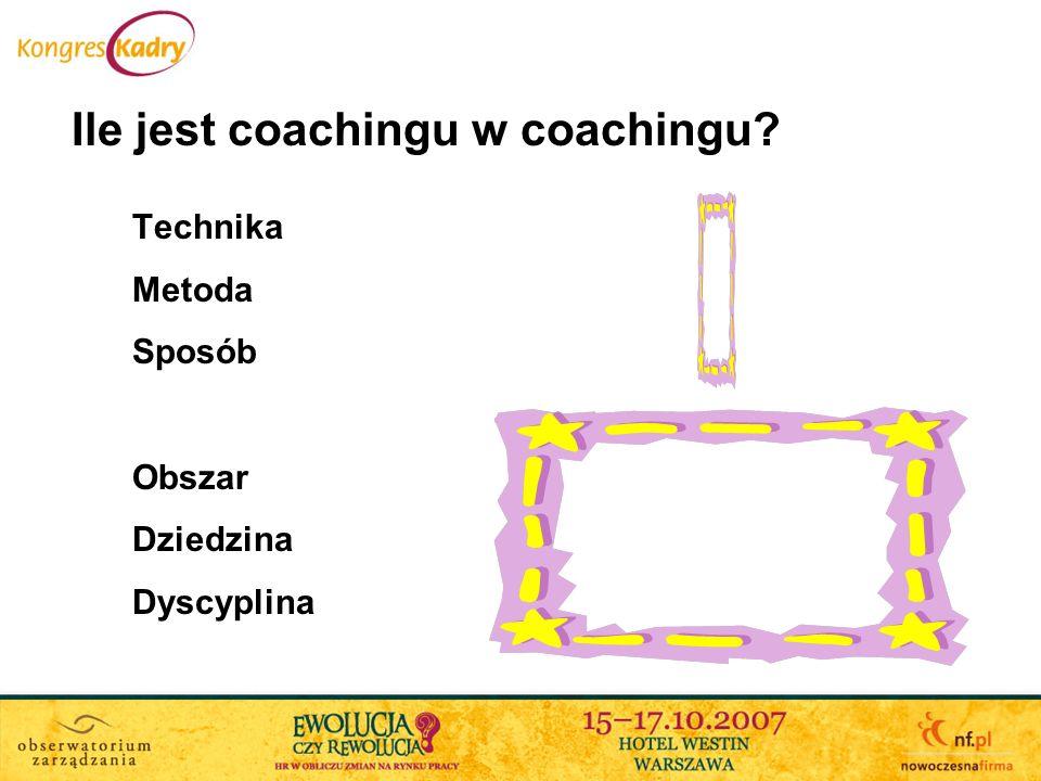 Małe zainteresowanie Defragmentacja Chaos Indywidualni Coachowie Rynek popytu Początki organizacji Standardy ICF Grupy Coachów Rynek klienta Coaching znany Specjalizacja Jasne segmenty Detaliczność i korporacyjność coachingu Źródło: Coaching Center