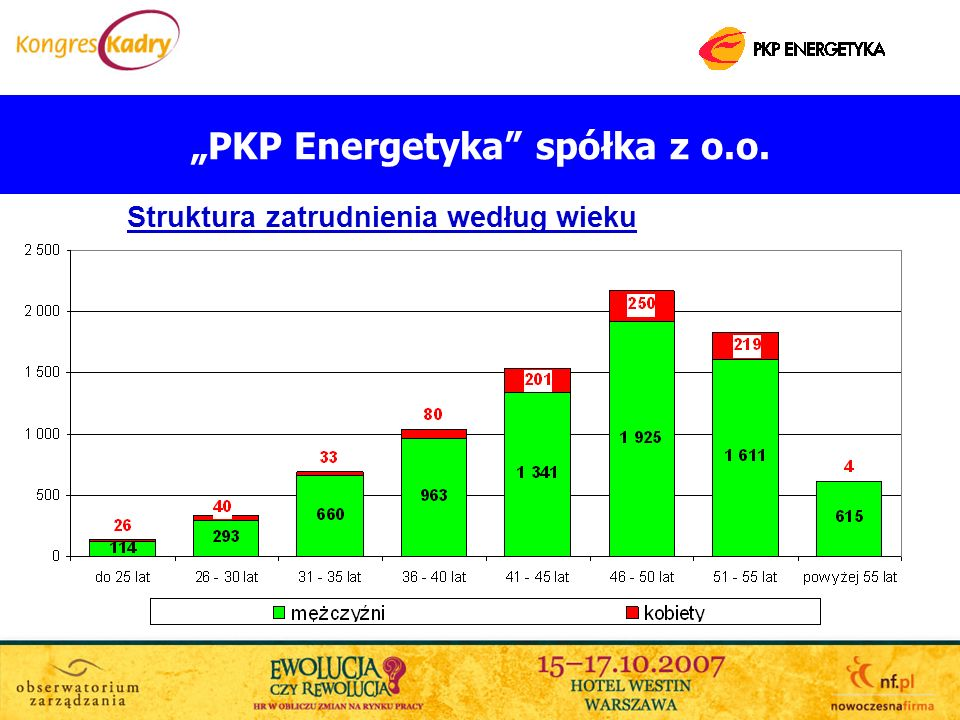 PKP Energetyka spółka z o.o. Struktura zatrudnienia według wieku