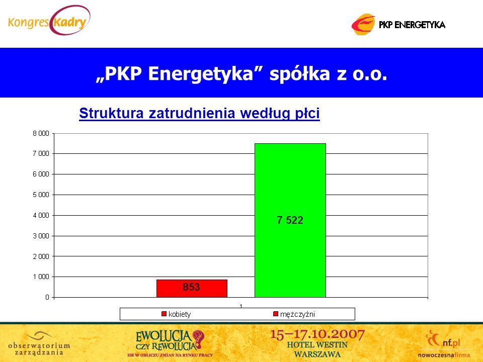 PKP Energetyka spółka z o.o. Struktura zatrudnienia według płci