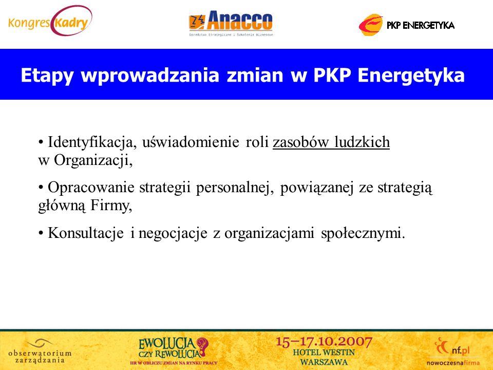 Etapy wprowadzania zmian w PKP Energetyka Identyfikacja, uświadomienie roli zasobów ludzkich w Organizacji, Opracowanie strategii personalnej, powiąza