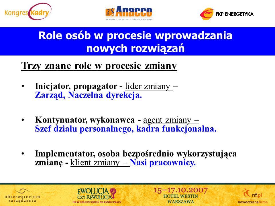 Role osób w procesie wprowadzania nowych rozwiązań Trzy znane role w procesie zmiany Inicjator, propagator - lider zmiany – Zarząd, Naczelna dyrekcja.