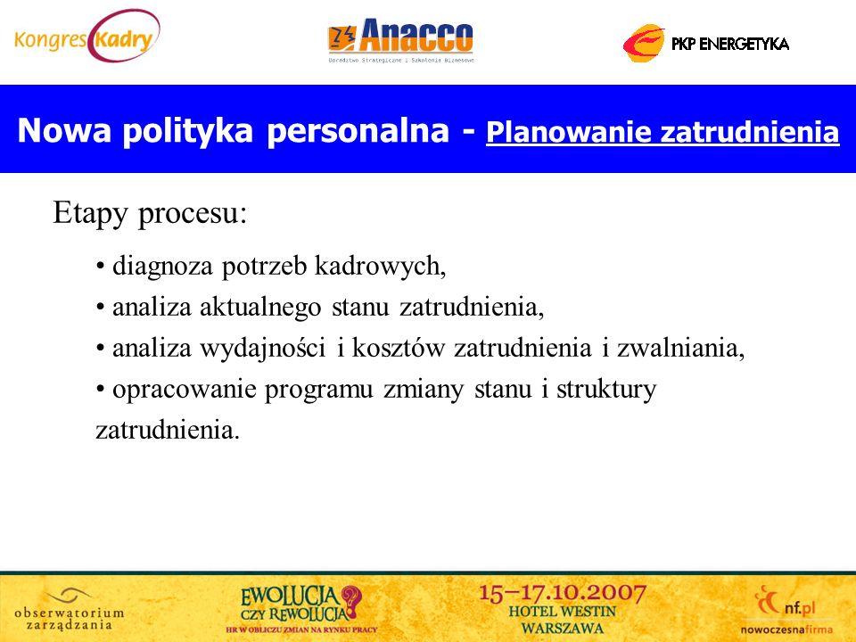 Nowa polityka personalna - Planowanie zatrudnienia Etapy procesu: diagnoza potrzeb kadrowych, analiza aktualnego stanu zatrudnienia, analiza wydajnośc