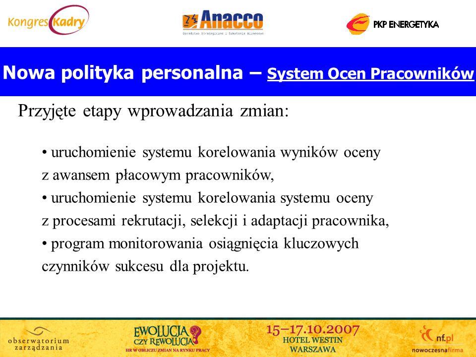 Nowa polityka personalna – System Ocen Pracowników Przyjęte etapy wprowadzania zmian: uruchomienie systemu korelowania wyników oceny z awansem płacowy