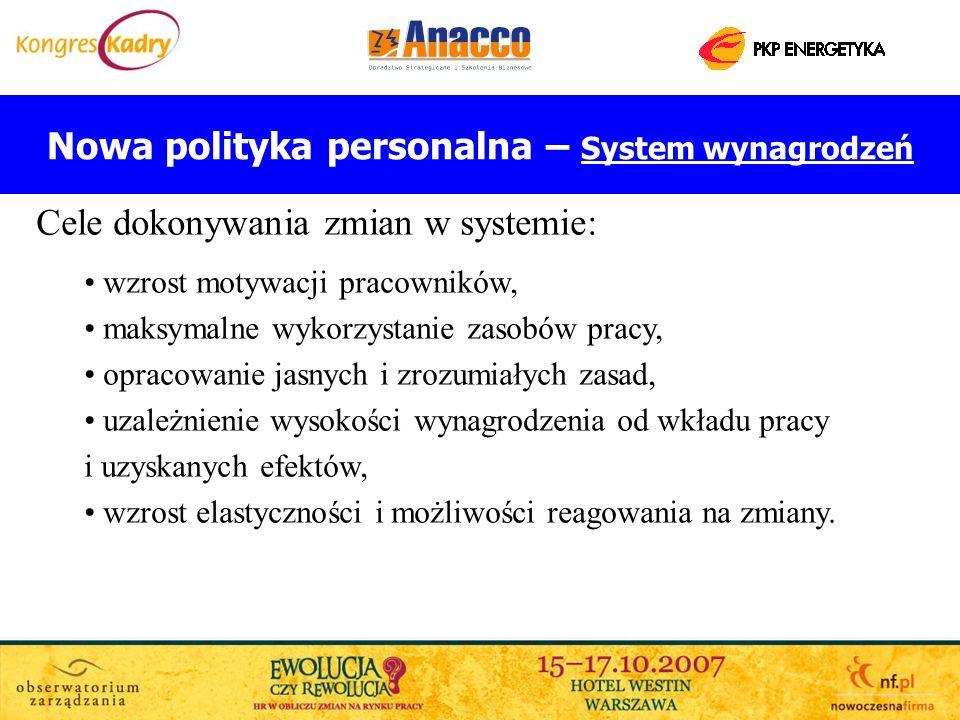 Nowa polityka personalna – System wynagrodzeń Cele dokonywania zmian w systemie: wzrost motywacji pracowników, maksymalne wykorzystanie zasobów pracy,