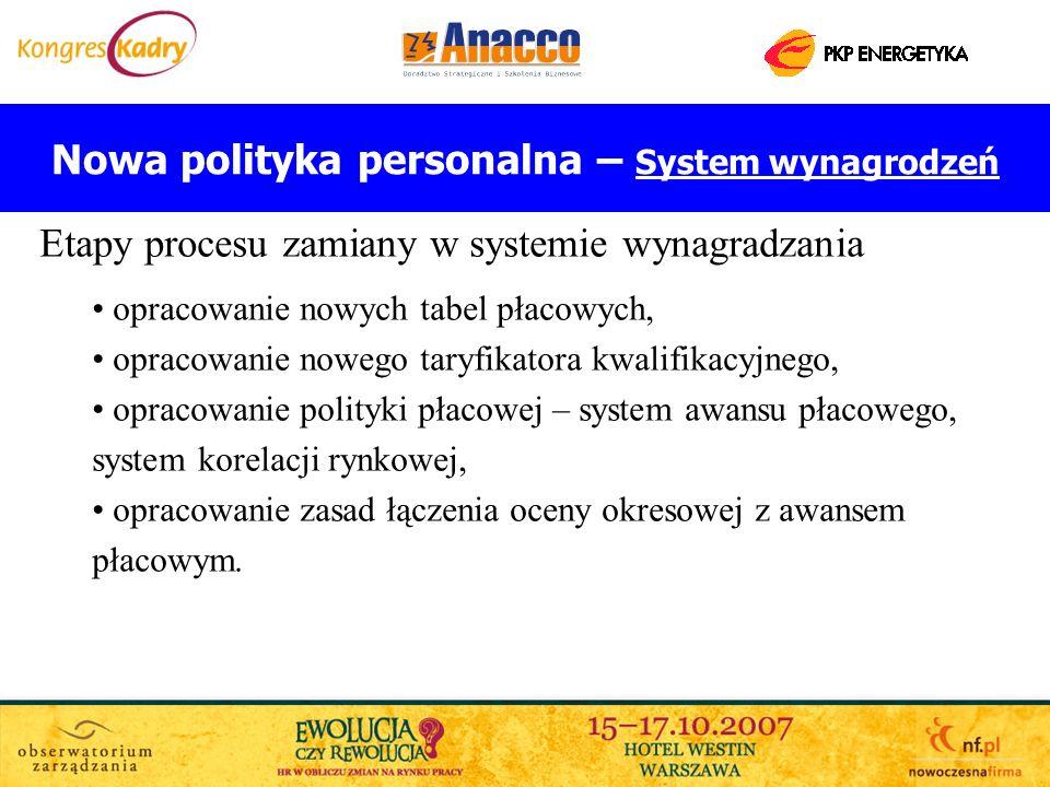 Nowa polityka personalna – System wynagrodzeń Etapy procesu zamiany w systemie wynagradzania opracowanie nowych tabel płacowych, opracowanie nowego ta
