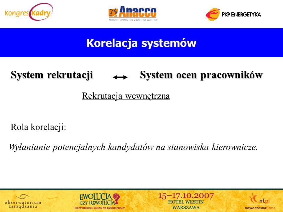 Korelacja systemów System rekrutacji System ocen pracowników Wyłanianie potencjalnych kandydatów na stanowiska kierownicze. Rekrutacja wewnętrzna Rola