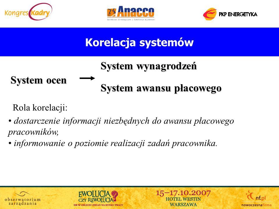 Korelacja systemów System ocen System wynagrodzeń System awansu płacowego dostarczenie informacji niezbędnych do awansu płacowego pracowników, informo